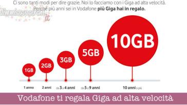 Vodafone ti regala Giga ad alta velocità
