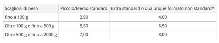 tariffe-posta-prioritaria-1