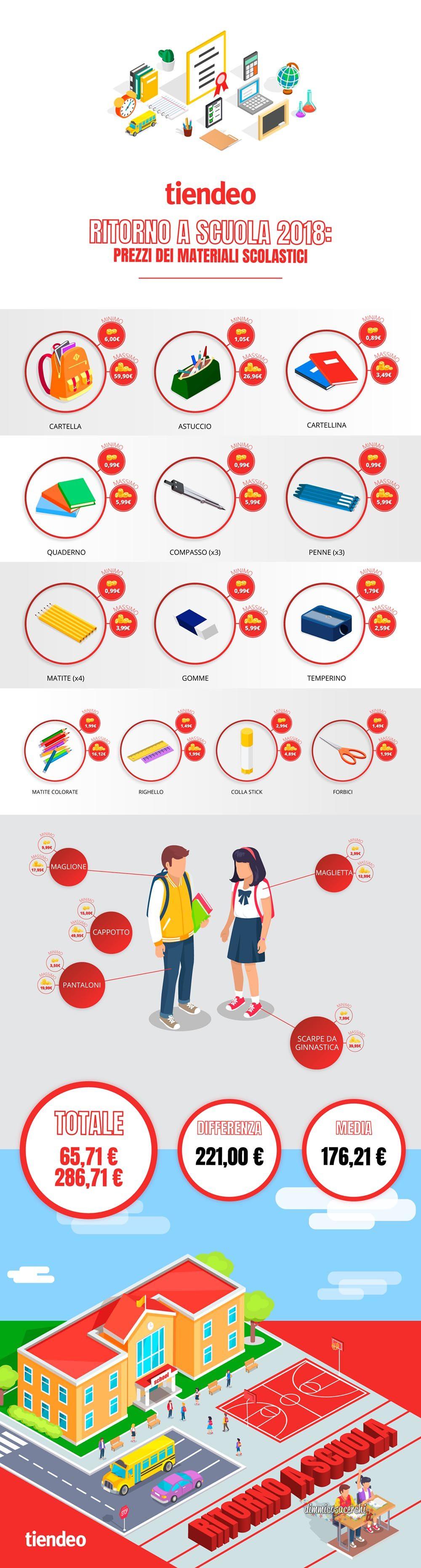 Spese scolastiche prezzi 2018