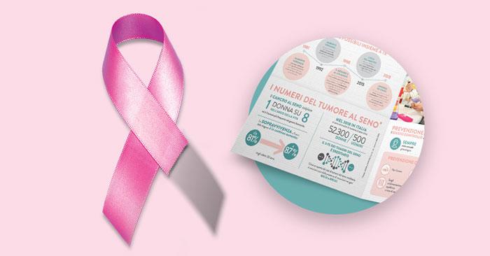 Test AIRC gratuito tumore al seno